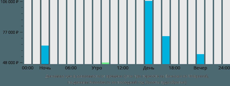 Динамика цен в зависимости от времени вылета из Бангкока на Маврикий