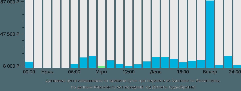 Динамика цен в зависимости от времени вылета из Бангкока на Филиппины