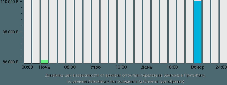 Динамика цен в зависимости от времени вылета из Бангкока в Пунта-Кану