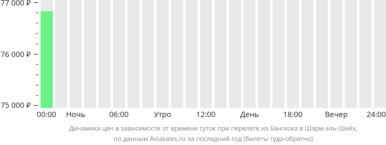Динамика цен в зависимости от времени вылета из Бангкока в Шарм-эль-Шейх
