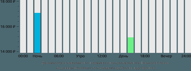 Динамика цен в зависимости от времени вылета из Бангкока в Санью
