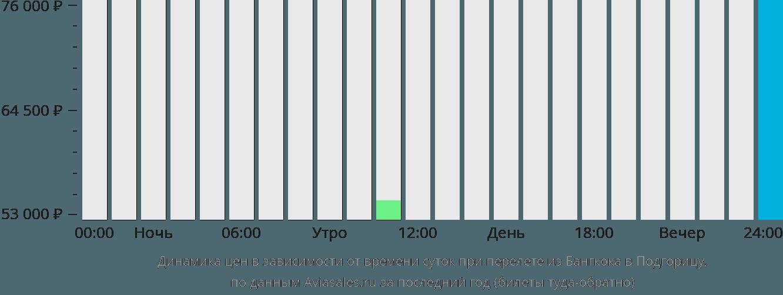 Динамика цен в зависимости от времени вылета из Бангкока в Подгорицу