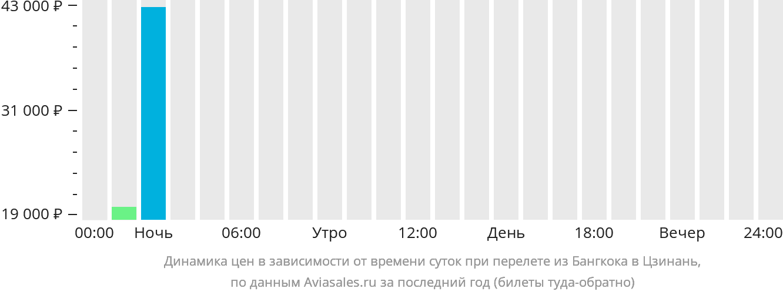 Динамика цен в зависимости от времени вылета из Бангкока в Цзинань