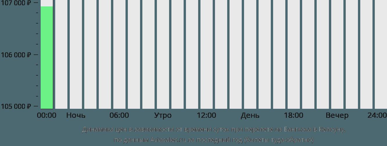 Динамика цен в зависимости от времени вылета из Бангкока в Келоуну