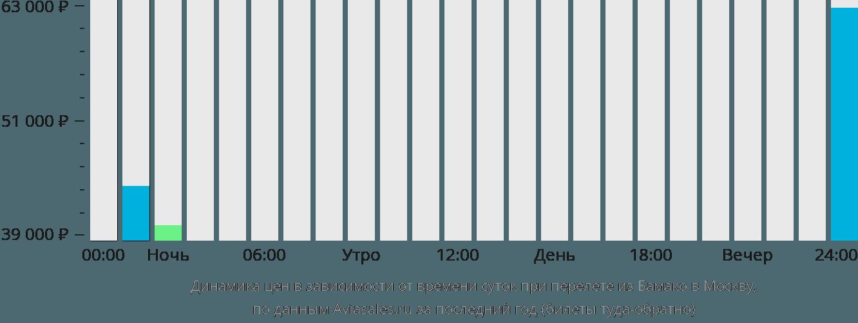 Динамика цен в зависимости от времени вылета из Бамако в Москву