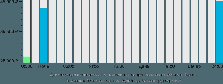 Динамика цен в зависимости от времени вылета из Бамако в Париж