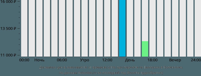 Динамика цен в зависимости от времени вылета из Биллунна в Копенгаген