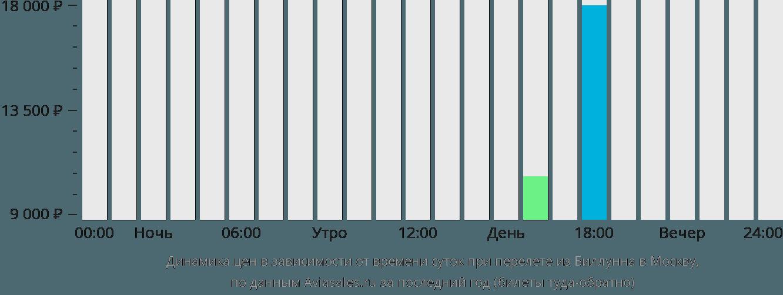 Динамика цен в зависимости от времени вылета из Биллунна в Москву