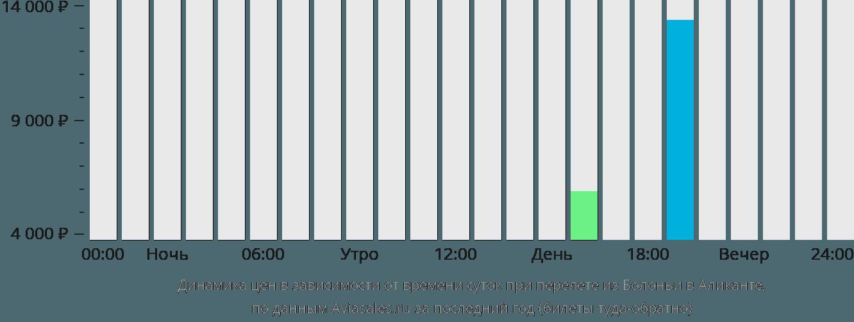 Динамика цен в зависимости от времени вылета из Болоньи в Аликанте