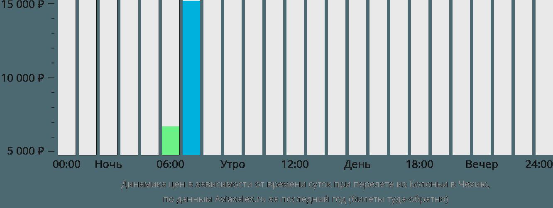 Динамика цен в зависимости от времени вылета из Болоньи в Чехию