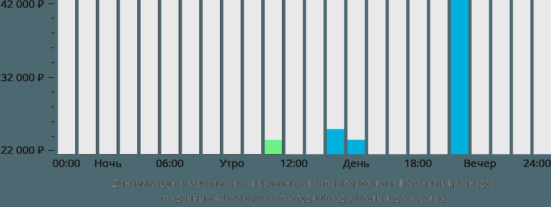 Динамика цен в зависимости от времени вылета из Болоньи в Краснодар