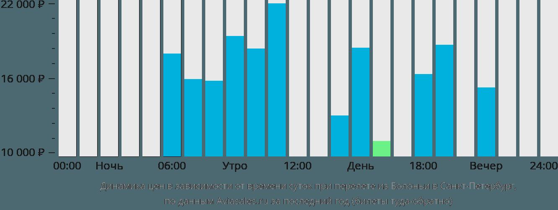 Динамика цен в зависимости от времени вылета из Болоньи в Санкт-Петербург