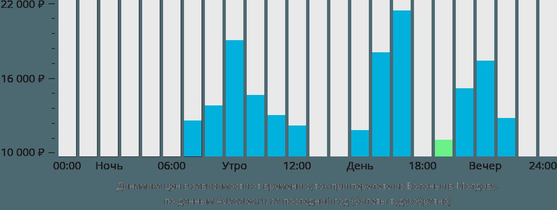 Динамика цен в зависимости от времени вылета из Болоньи в Молдову