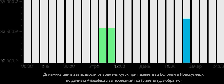 Динамика цен в зависимости от времени вылета из Болоньи в Новокузнецк