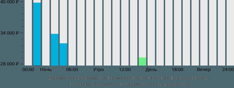 Динамика цен в зависимости от времени вылета из Бангалора в Москву