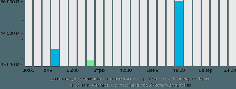 Динамика цен в зависимости от времени вылета из Бангалора в Париж