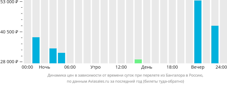 Динамика цен в зависимости от времени вылета из Бангалора в Россию