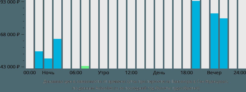 Динамика цен в зависимости от времени вылета из Бангалора в Сан-Франциско