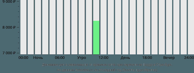 Динамика цен в зависимости от времени вылета из Бордо в Страсбург