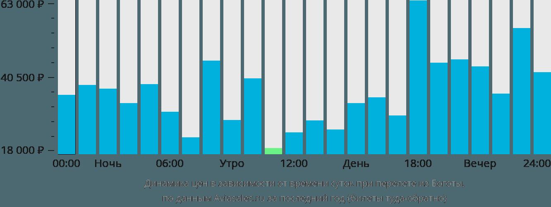 Динамика цен в зависимости от времени вылета из Боготы