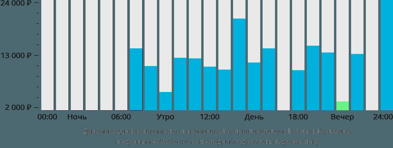 Динамика цен в зависимости от времени вылета из Боготы в Картахену