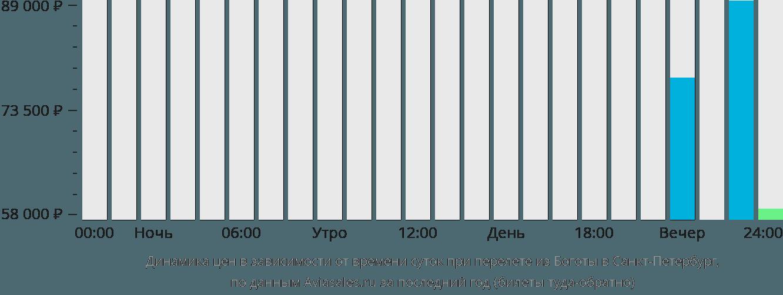 Динамика цен в зависимости от времени вылета из Боготы в Санкт-Петербург