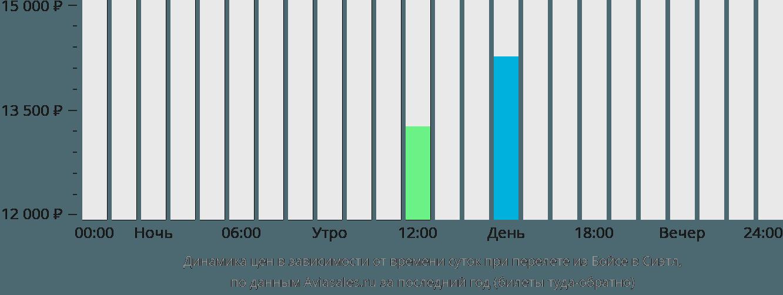 Динамика цен в зависимости от времени вылета из Бойсе в Сиэтл