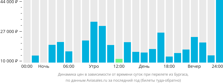 Динамика цен в зависимости от времени вылета из Бургаса