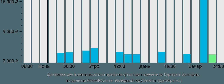 Динамика цен в зависимости от времени вылета из Бургаса в Болгарию