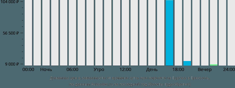 Динамика цен в зависимости от времени вылета из Бургаса в Брюссель