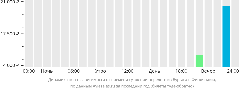 Динамика цен в зависимости от времени вылета из Бургаса в Финляндию
