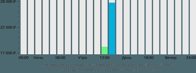 Динамика цен в зависимости от времени вылета из Бургаса в Грецию