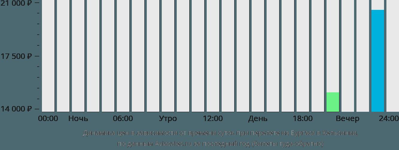 Динамика цен в зависимости от времени вылета из Бургаса в Хельсинки