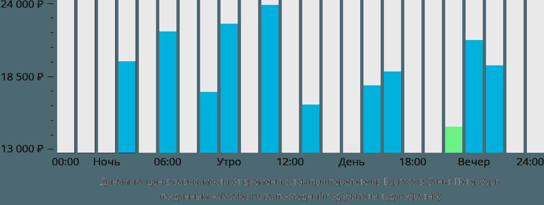 Динамика цен в зависимости от времени вылета из Бургаса в Санкт-Петербург