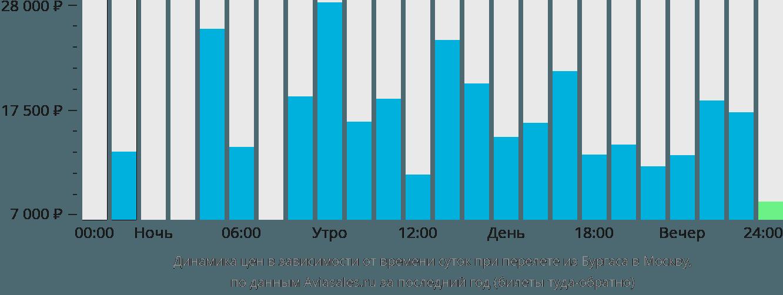 Динамика цен в зависимости от времени вылета из Бургаса в Москву