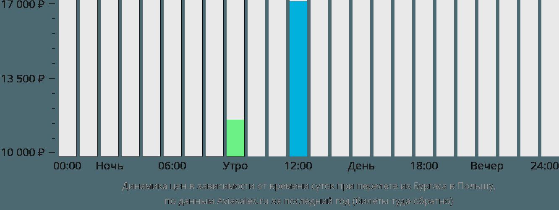 Динамика цен в зависимости от времени вылета из Бургаса в Польшу