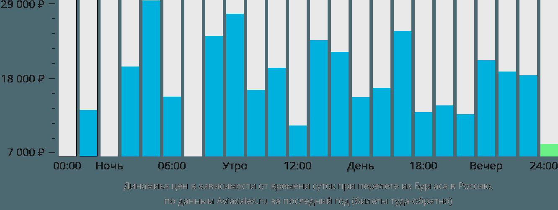Динамика цен в зависимости от времени вылета из Бургаса в Россию