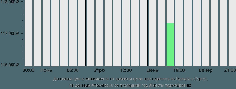 Динамика цен в зависимости от времени вылета из Бургаса в Сургут