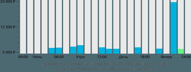 Динамика цен в зависимости от времени вылета из Бургаса в Софию