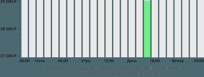 Динамика цен в зависимости от времени вылета из Бургаса в Ташкент