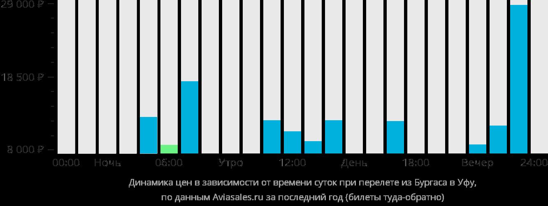 Динамика цен в зависимости от времени вылета из Бургаса в Уфу