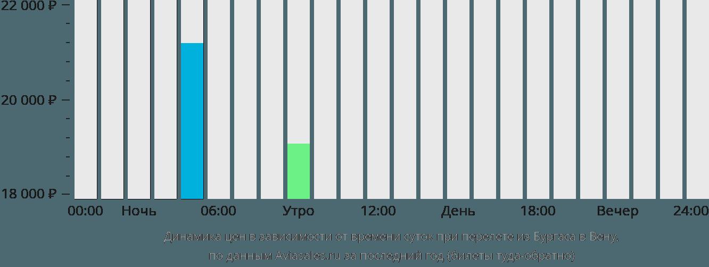 Динамика цен в зависимости от времени вылета из Бургаса в Вену