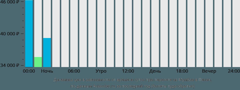 Динамика цен в зависимости от времени вылета из Мумбаи в Пекин