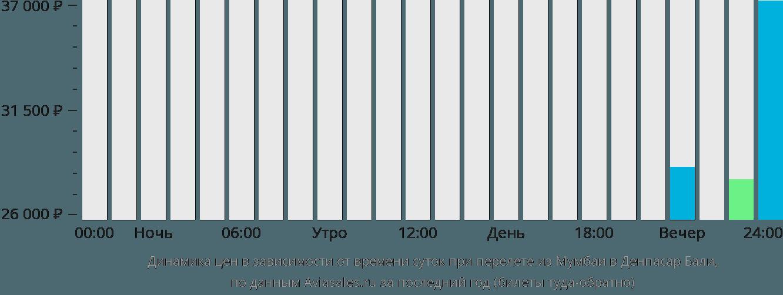 Динамика цен в зависимости от времени вылета из Мумбаи в Денпасар Бали
