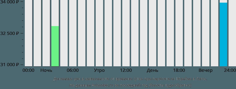 Динамика цен в зависимости от времени вылета из Мумбаи в Лагос