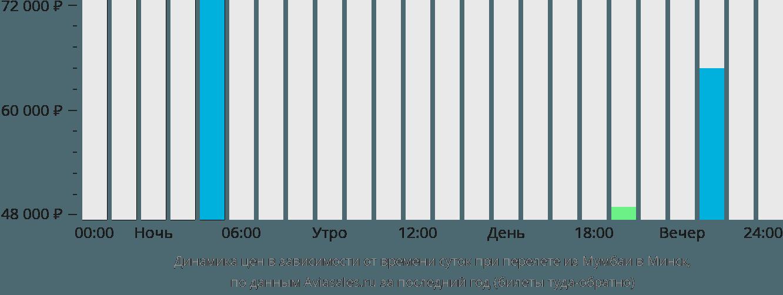 Динамика цен в зависимости от времени вылета из Мумбаи в Минск