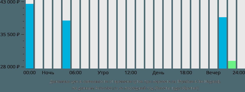 Динамика цен в зависимости от времени вылета из Мумбаи в Эн-Наджаф