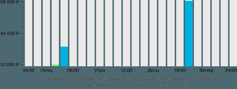 Динамика цен в зависимости от времени вылета из Мумбаи в Антананариву