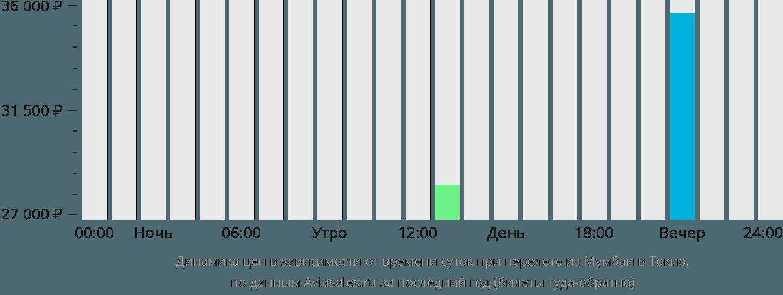 Динамика цен в зависимости от времени вылета из Мумбаи в Токио