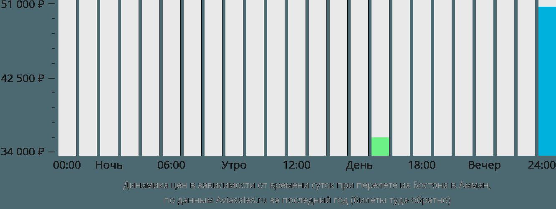 Динамика цен в зависимости от времени вылета из Бостона в Амман
